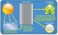 1KW 3x6 Short Tabbed Solar Cells for DIY Solar Panel Mixed Grades Free